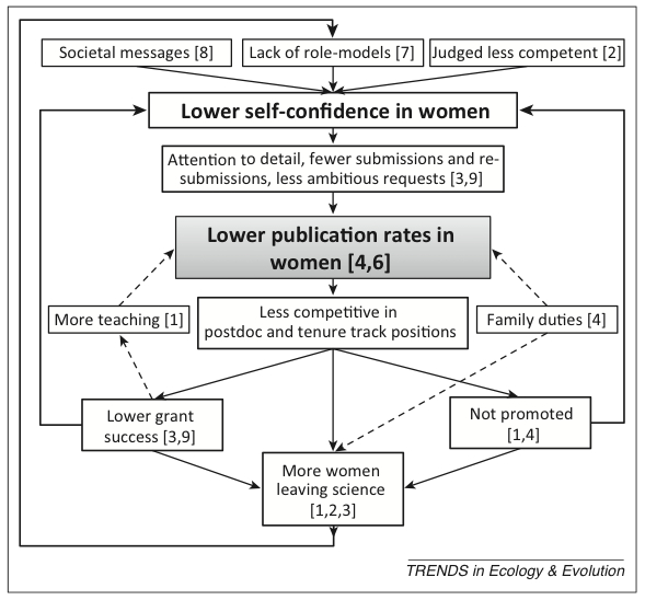 Figure 1 from Cameron et al. (2013). Does lower self confidence cause attention to detail? Hmmmm....