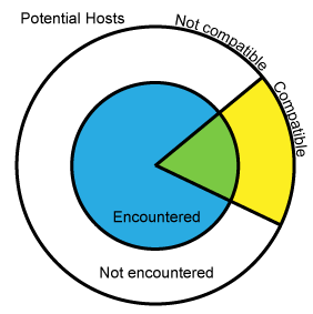 Schematic of host range (modified from Poulin (2007))
