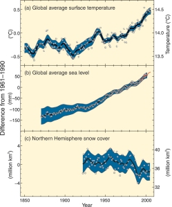 Observed changes in (a) global average surface temperature; (b) global average sea level from tide gauge (blue) and satellite (red) data; and (c) Northern Hemisphere snow cover for March-April. All differences are relative to corresponding averages for the period 1961-1990. (IPCC 2007)