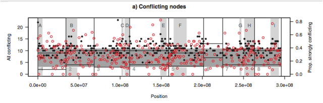 Measures of gene-tree conflict across the Medicago genome. From figure 4 of Yoder et al (2013).