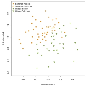 Figure 1: The relationship between summer (orange) and winter (green) fungal community samples. (Supplemental Figure 4 from Adams et al. 2013)