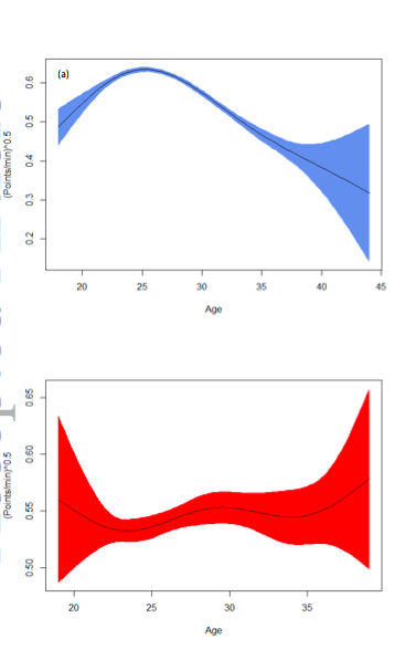 The total points scored, correcting for minutes played, at different ages. The top graph shows NBA players, with a notable spike in points at age 25, and a steep decline there after. The bottom graph, WNBA has no such spike. The shaded areas (blue and red respectively) are 95% confidence intervals.