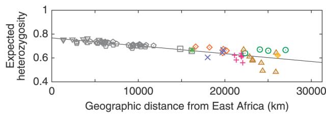 Wang et al. (2007), figure 2A.