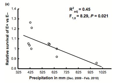 Afkhami et al. (2014) figure 3a.