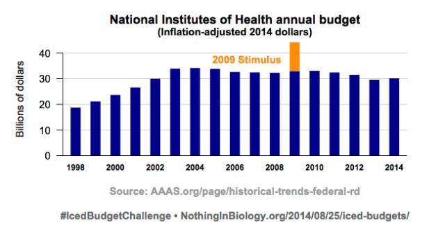 NIH budget 1998-2014
