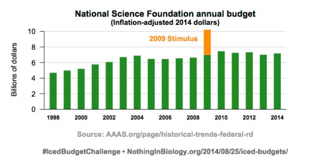 NSF budget 1998-2014