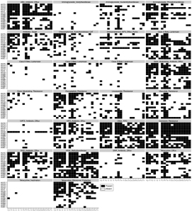 Extended data figure 9 from Oh et al, showing how many antibiotic resistance genes they identified in their dataset.