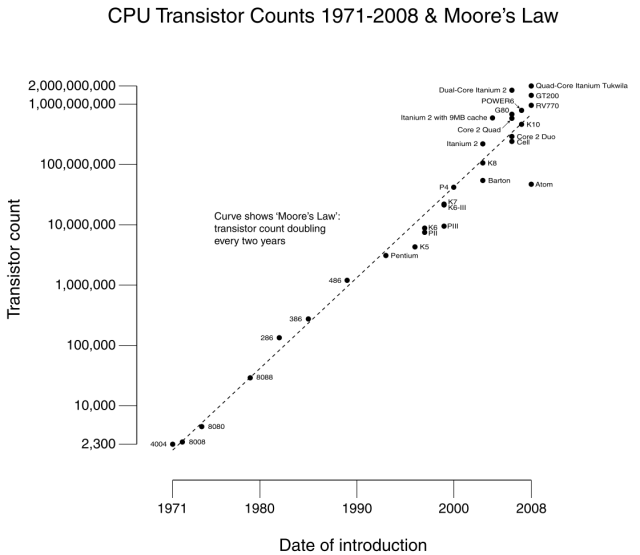 Transistor_Count_and_Moore's_Law_-_2008_1024