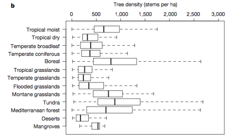 Figure 1 from Crowther et al. (2015).